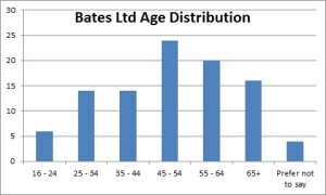 Bates Ltd Age Distribution