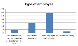 Type of employee